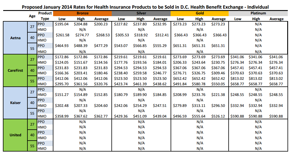 DC Proposed Rates