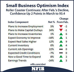 optimism-components-nfib-201404