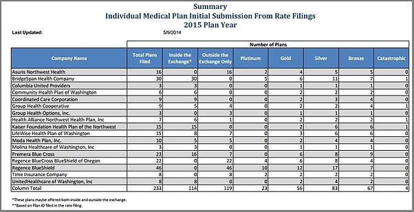 Washington Health Insurance Exchange Update Proposed Rates For 2015