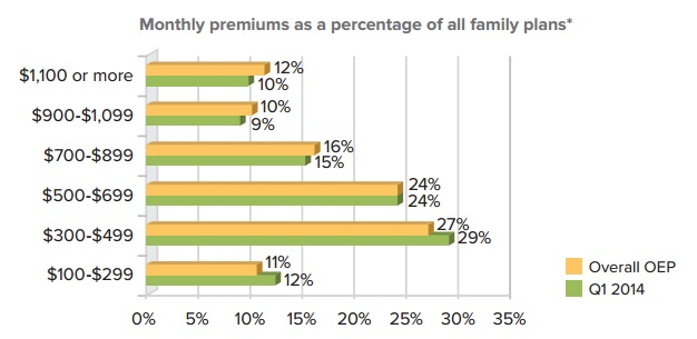 Monthly_Premiums_Family_Plans_via_eHealth