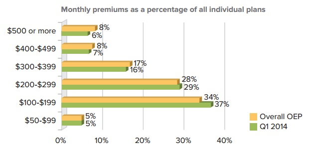 Monthly_Premiums_Individual_Plans_via_eHealth