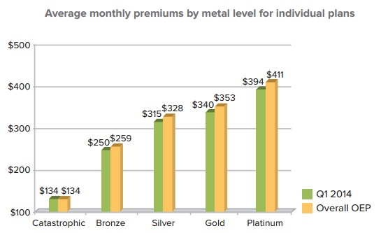 Premiums_by_Metallic_Plan