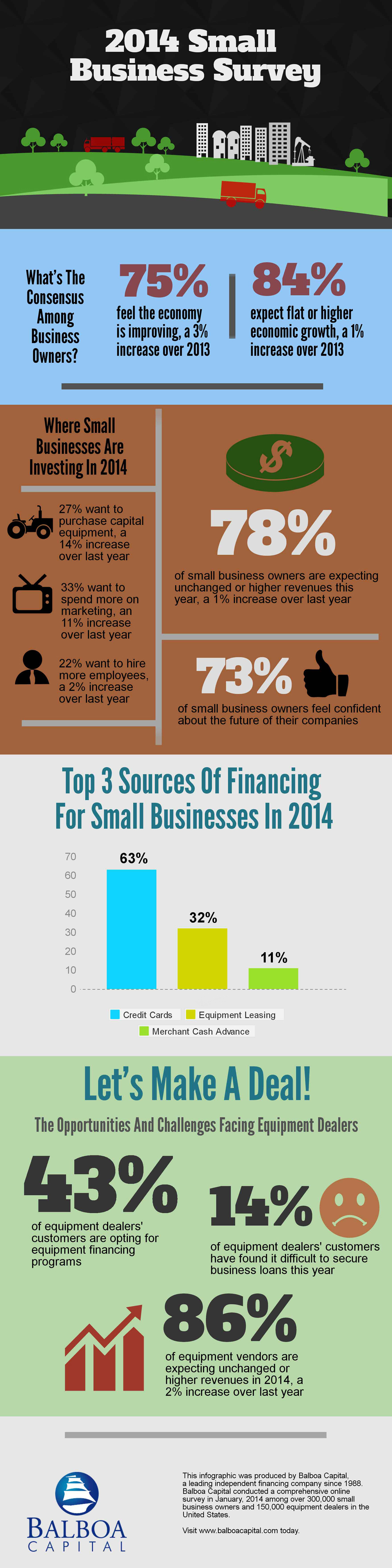 2014 Small Business Survey Infographic
