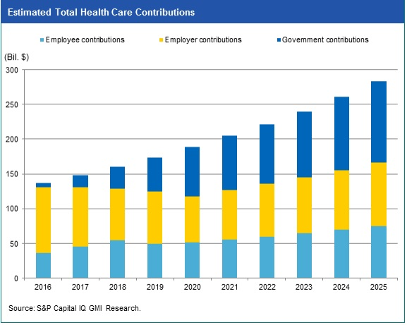 Total_health_care_contributions
