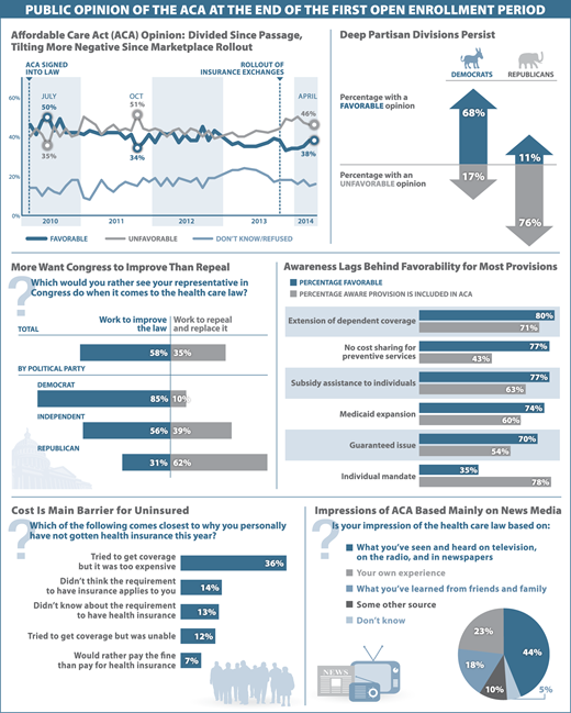 Public Opinion of ObamaCare | Infographic