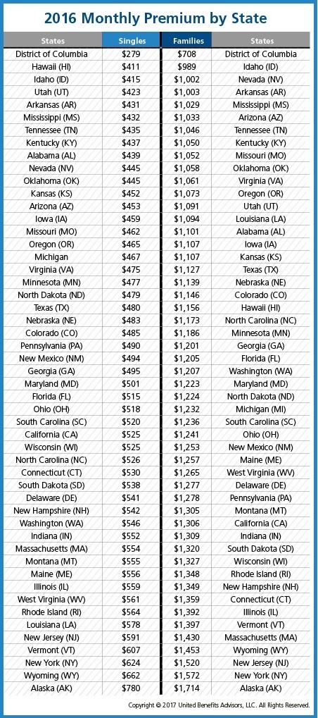 The Least and Most Expensive States for Group Health Insurance