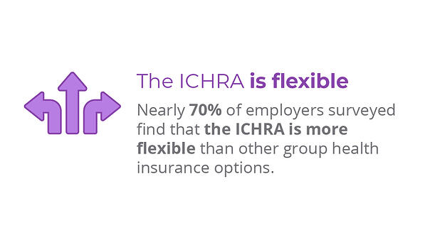 Nearly 70% of employers surveyed feel that the ICHRA is more flexible than other group health insurance options