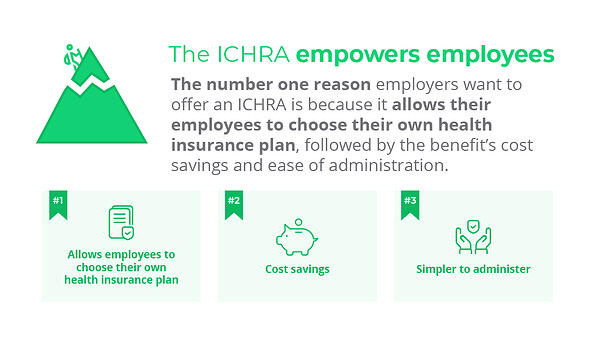 The number one reason employers want to offer an ICHRA is because it allows their employees to choose their own health insurance plan, followed by the benefit's cost savings and ease of administration.