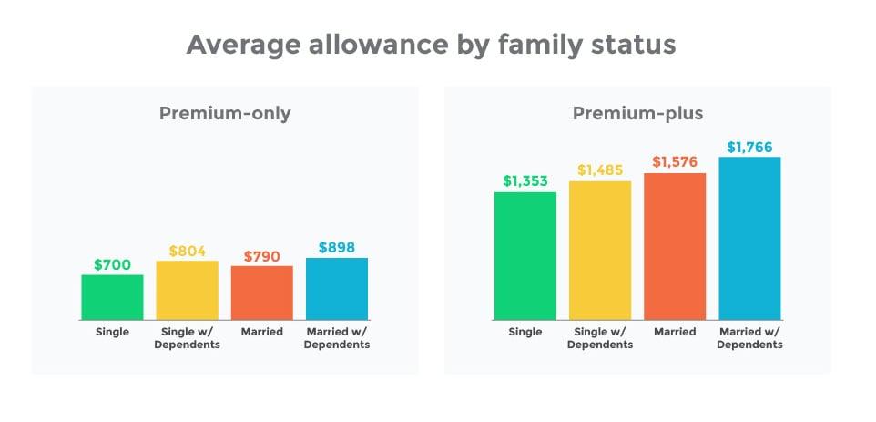 Average ICHRA allowance by family status