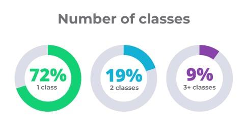 Number of classes_2021 ICHRA report