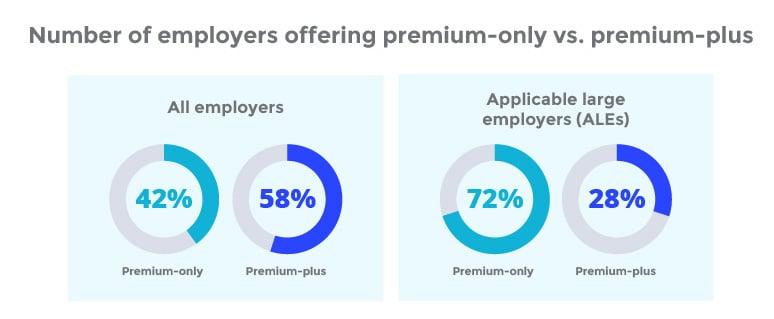 Number of employers offering premium-only vs. premium-plus_2021 ICHRA report