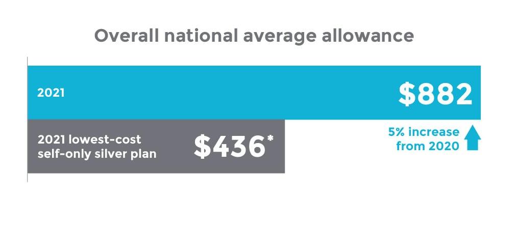 Overall national ICHRA average allowance