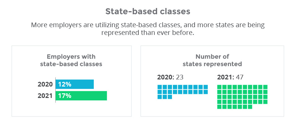 State-based classes_2021 ICHRA report