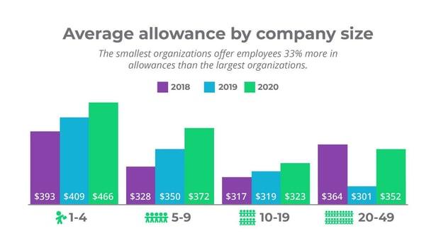 Average allowance by company size