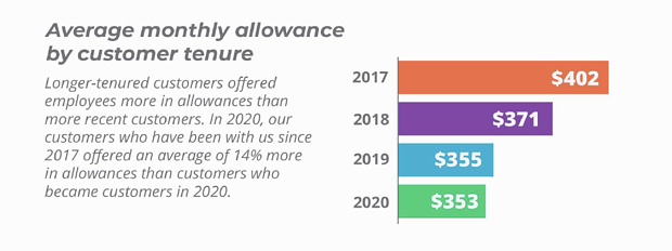 Average monthly allowance by customer tenure