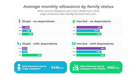 Average monthly allowance by family status