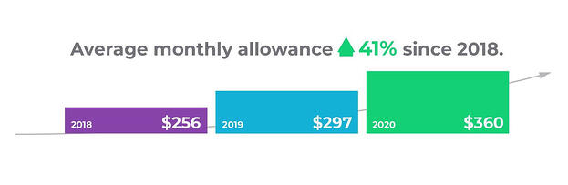 Average monthly allowance since 2018