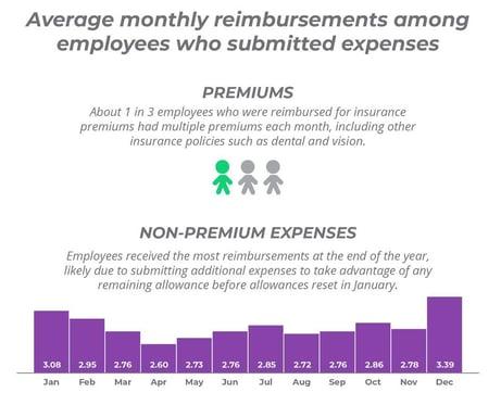 Average monthly reimbursements among employees who submitted expenses