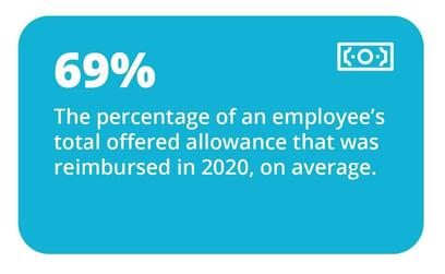 Average percentage of allowance that gets reimbursed