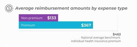Average reimbursement amounts by expense type