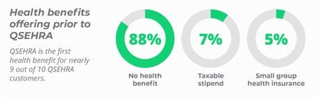 Health benefits offering prior to QSEHRA