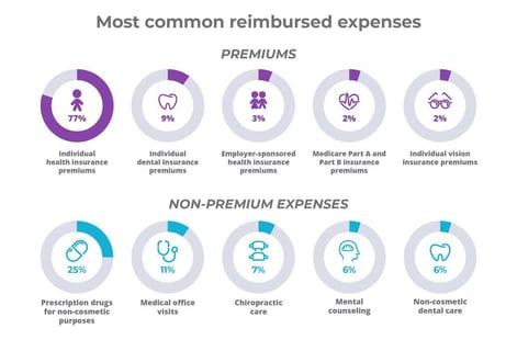 Most common reimbursed expenses