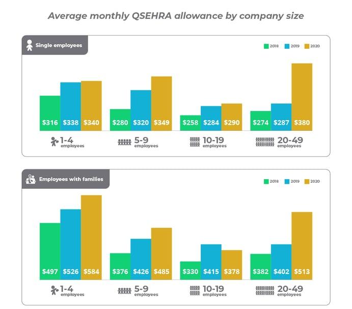 2021 QSEHRA Report_Nonprofit Organizations_3-100