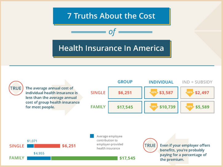 7 Truths About The Cost of Health Insurance In America