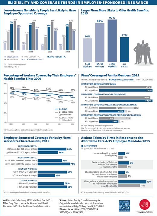 A Look at 5 Key Small Business Health Insurance Trends [Infographic]