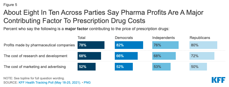 About eight in ten across parties say pharma profits are a major contributing factor_KFF
