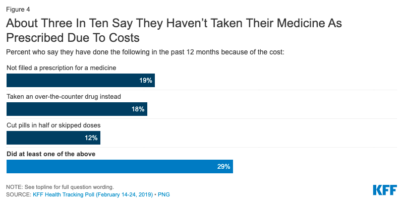 About three in ten say they havent taken their medicine as prescribed due to costs_KFF