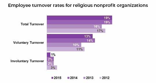 religious nonprofit, turnover rates
