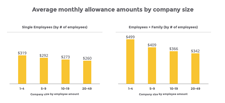 QSEHRA, allowance amounts, company size