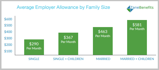 Allowances_By_Family_Size.png