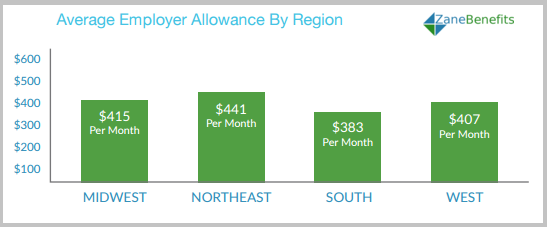 Allowances_By_Region.png