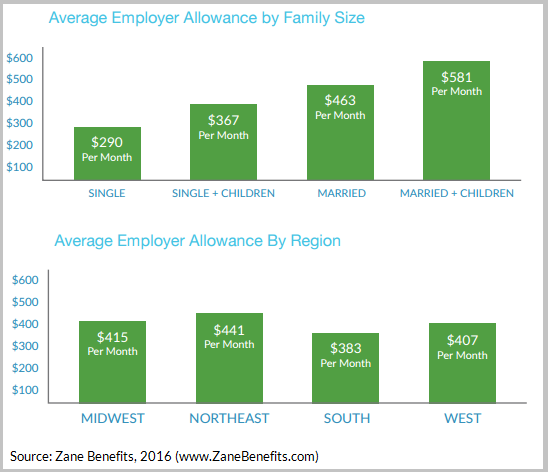 Cost Efficiency of Defined Contribution Health Benefits