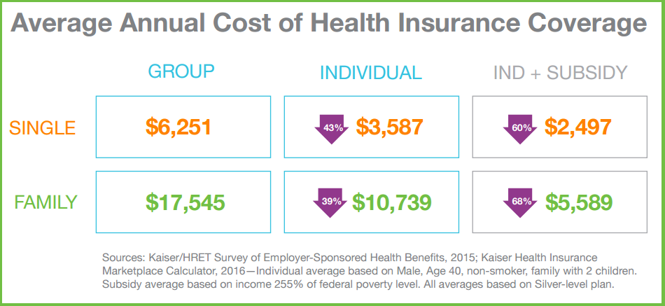 3 Things Making Small Business Health Benefits More Affordable