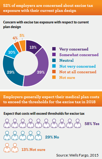 Top Employer Concerns - Cadillac Tax, Rising Healthcare Costs, and Employee Retention