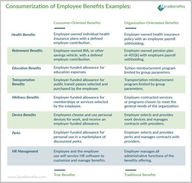 Examples of common small business employee benefits consumerization of employee benefits chart pronofoot35fo Images