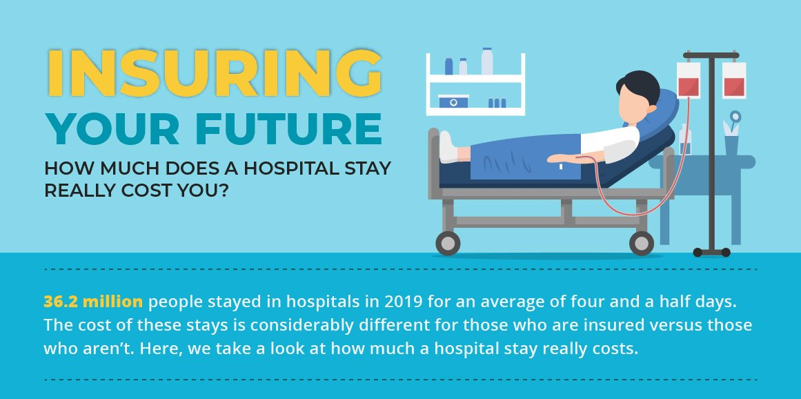 Insuring your future, how much does a hospital stay really cost you?, 36.2 million people stayed in hospitals in 2019