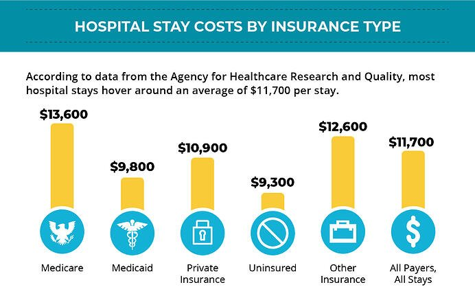 Hospital stay costs by insurance, agency for healthcare research and quality