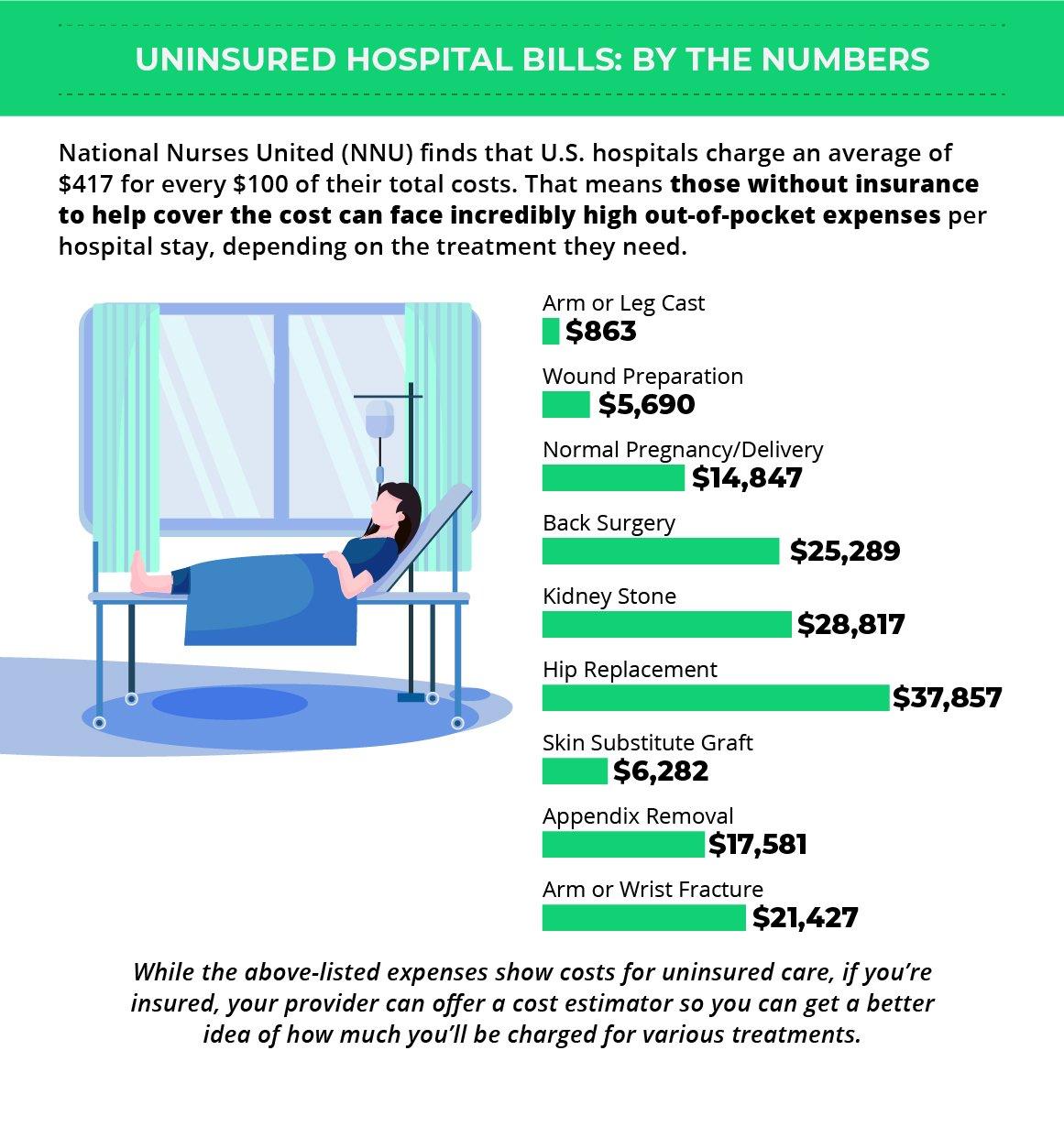 uninsured hospital bills, National Nurses United (NNU)