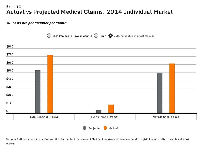 How High Health Insurance Costs for Marketplace Insurers Will Affect You