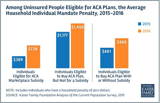Individual Mandate Penalty On The Rise for 2016