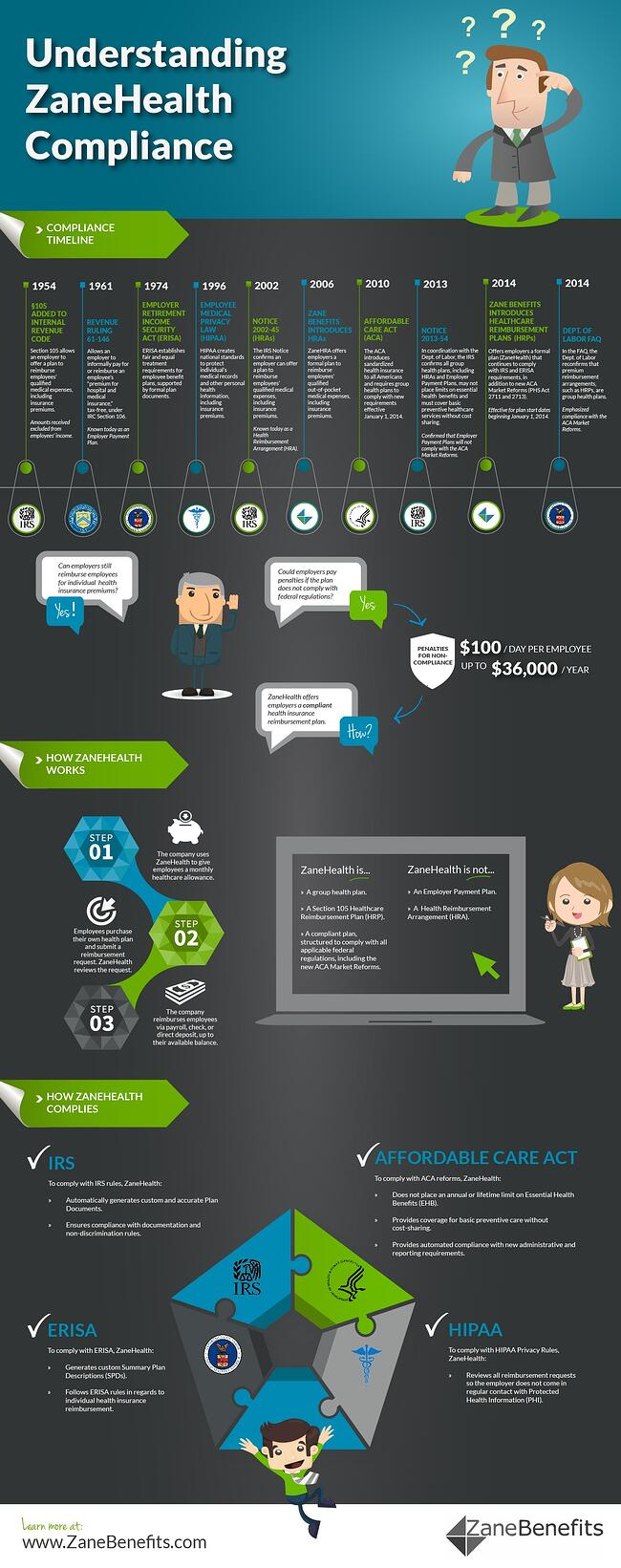 Infographic - Understanding ZaneHealth Compliance