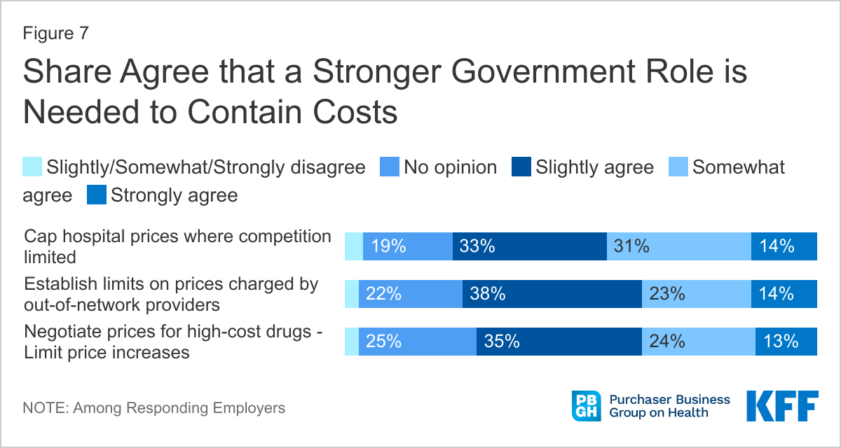 Share agree that a stronger government role is needed to contain costs, KFF
