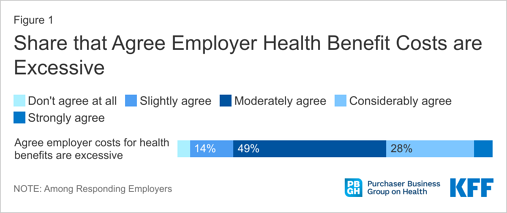 Share that agree employer health benefit costs are excessive, KFF