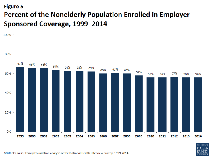 Percent of the Nonelderly Population Enrolled in Group Health Insurance, 1999–2014