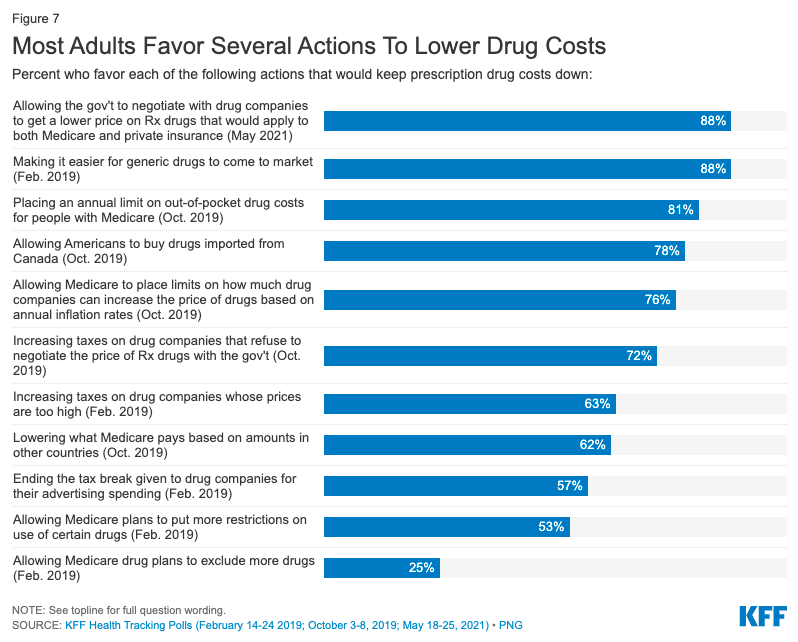 Most adults favor several actions to lower drug costs_KFF