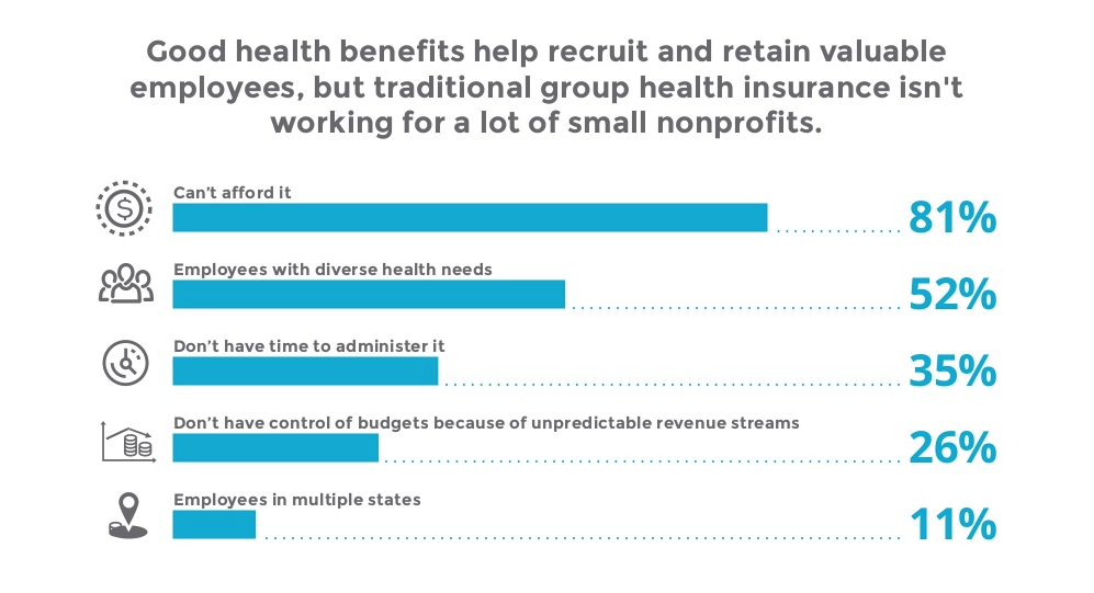 Why traditional group health insurance doesn't work for nonprofits